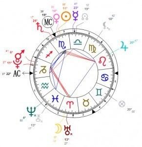 Astrograma 4 Noiembrie